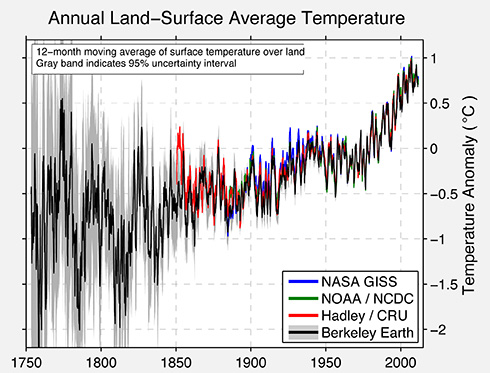 Berkeley Earth annual comparison